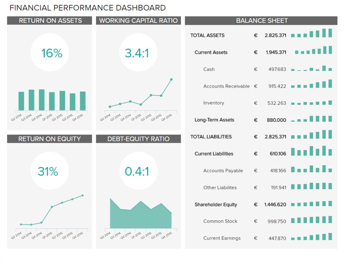 Finance Dashboards
