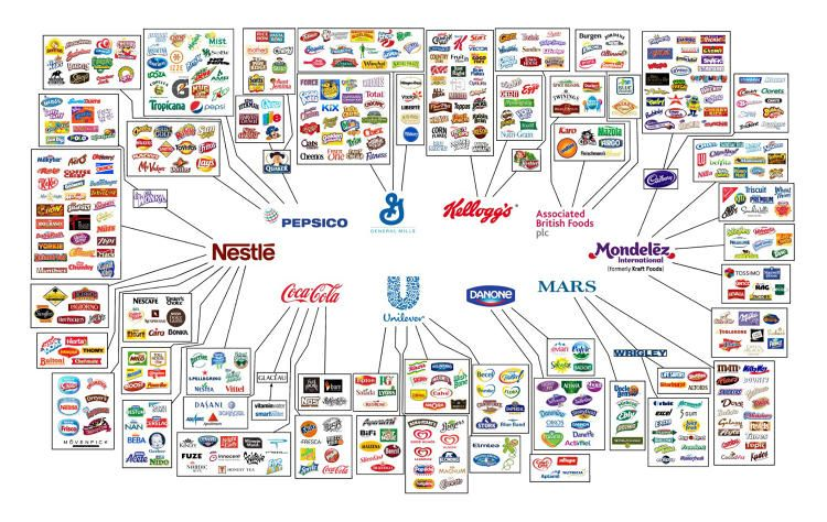 See Who Actually Owns The Food You Eat--And How They're Behaving | Co.Create | creativity + culture + commerce