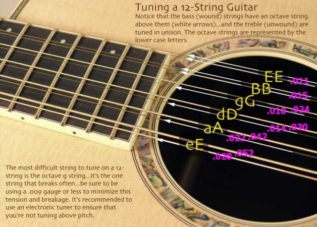 How To Change 12 String Guitar Strings Valfreya Valfreyametal