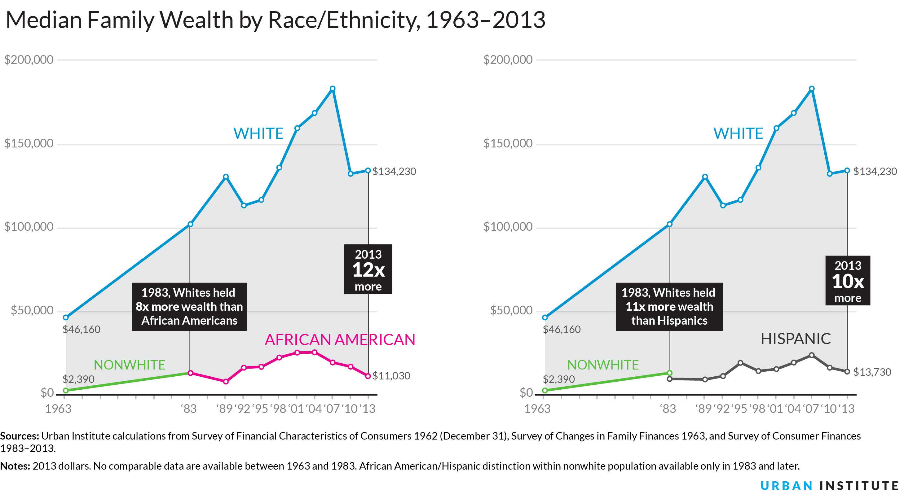 poverty and wealth disparity in america The median wealth of white households was 13 times the wealth of black households and 10 times that of hispanic households in 2013, compared with eight and nine.