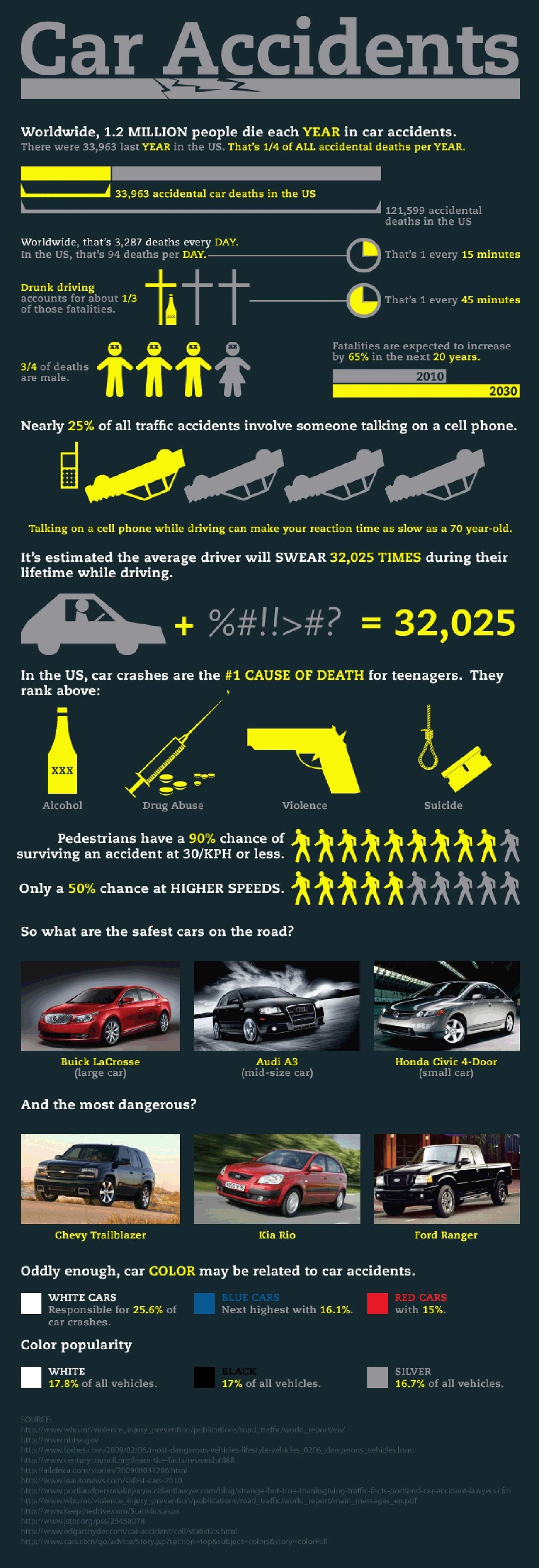 Infographic Accidents 32k Auto Deaths Every Year In Us Car Accident Lawyer Car Accident Injuries Car Accident