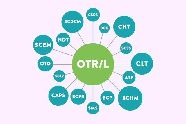The Abcs Of Ot Specialty Certifications And Credentials Occupational Therapy Occupational Therapist Occupational Therapy Jobs