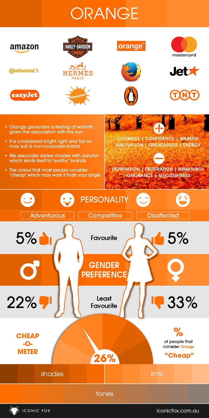 Colour In Branding Infographic Orange When It Comes To Design
