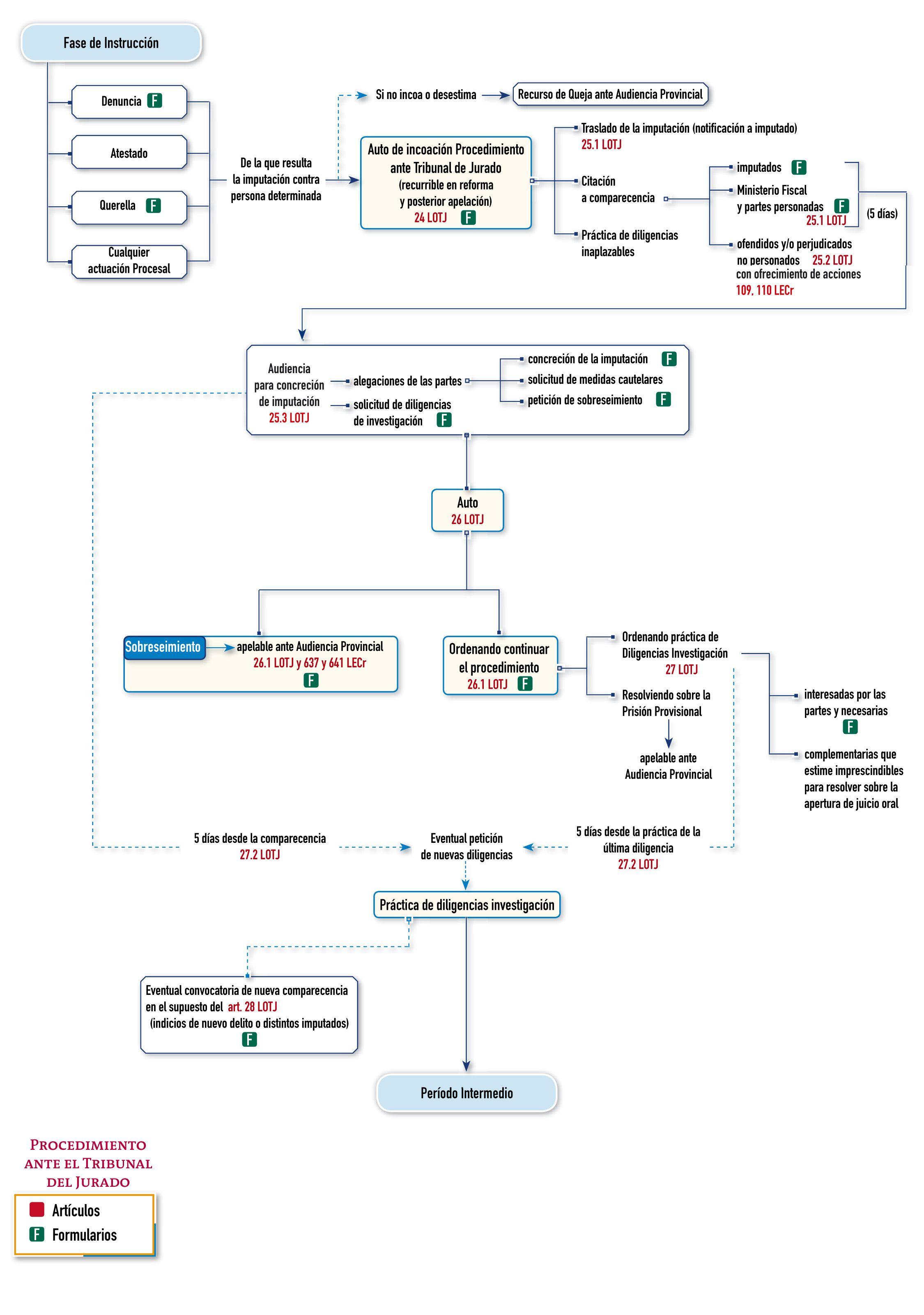 Esquema Proceso Penal Ante El Tribunal Del Jurado Portal Asesoría Y Empresas Thomson Reuters Tribunales Ley Procedimiento Administrativo Oposicion