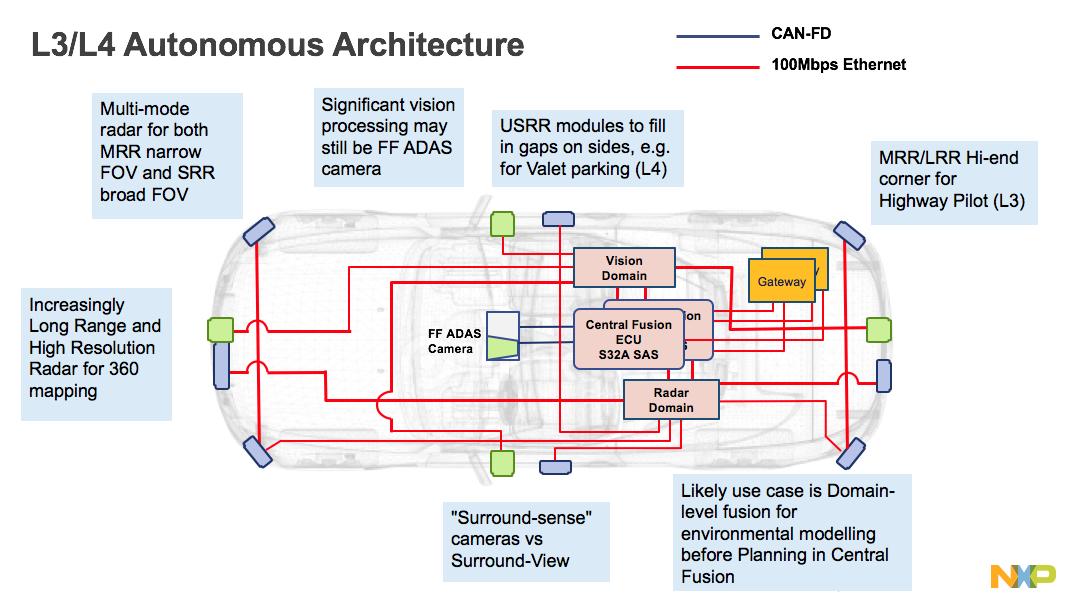 Racing To Drive Down Sensor Costs For The Automotive Market Radar Sensor Technology