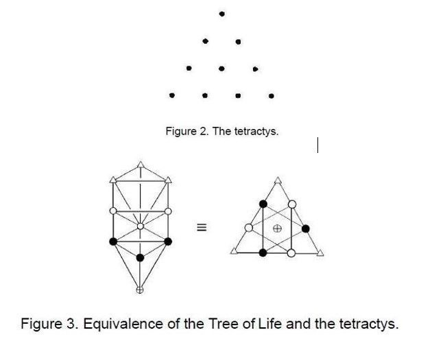The tetractys at the heart of the pythagorean philosophy based the tetractys at the heart of the pythagorean philosophy based upon the power of numbers was the tetractys a triangular array of ten dots or yods ccuart Images