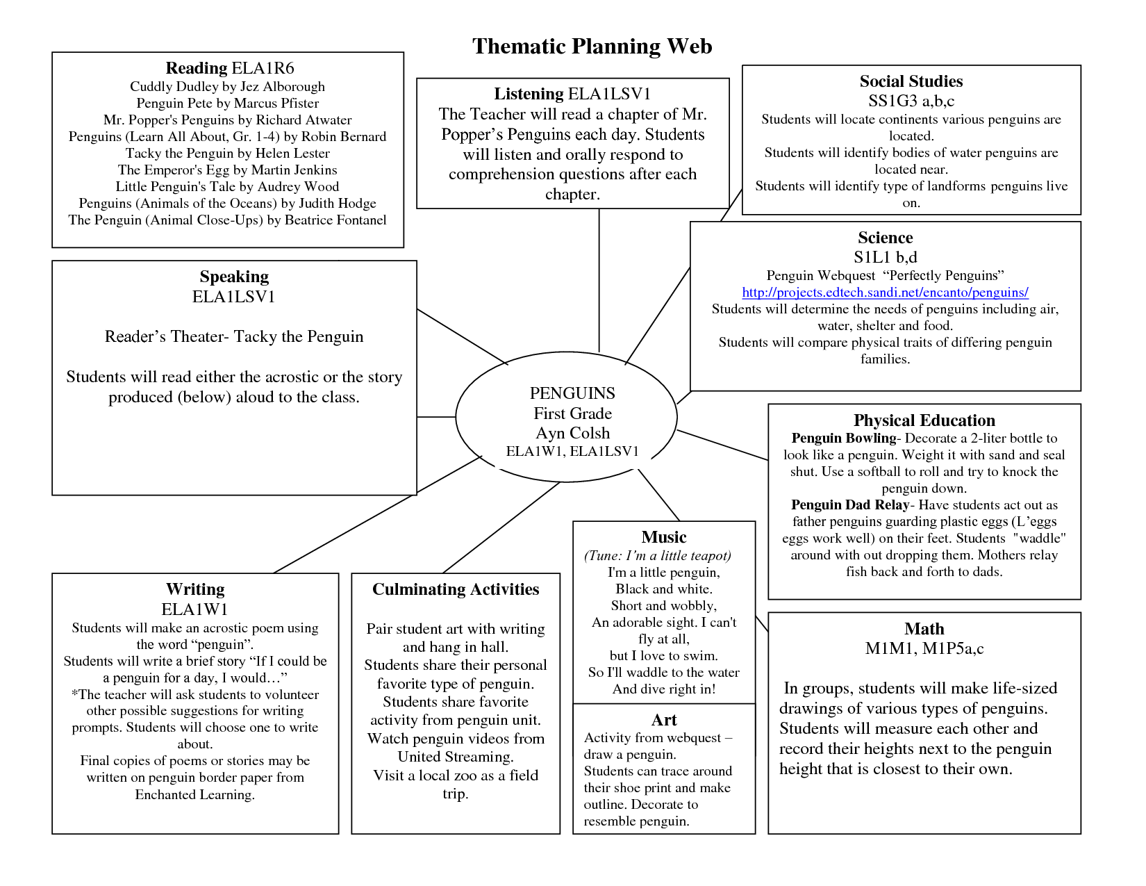Planning web template penguins thematic web littleil for Field trip lesson plan template