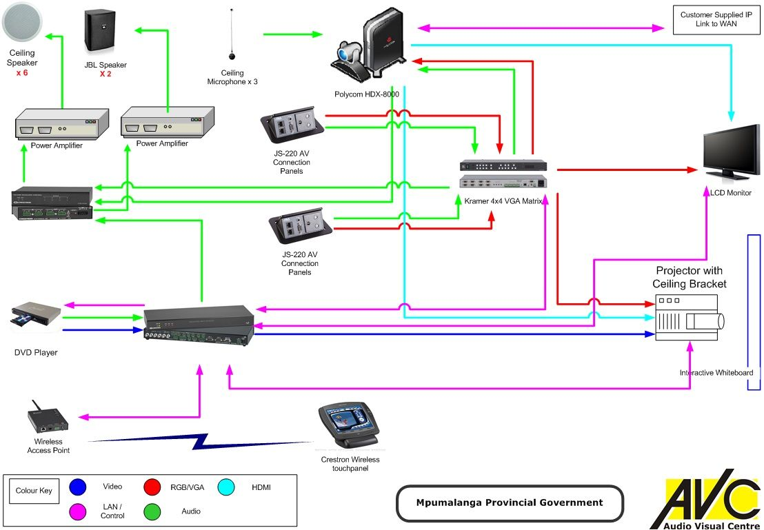 av system with video conference and crestron control smart home diagram conference smart [ 1108 x 769 Pixel ]