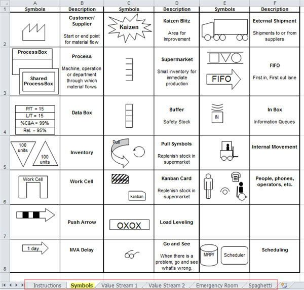 Value Stream Mapping Symbols And Icons In Qi Macros For Excel Business Process Mapping Value Stream Mapping Process Map