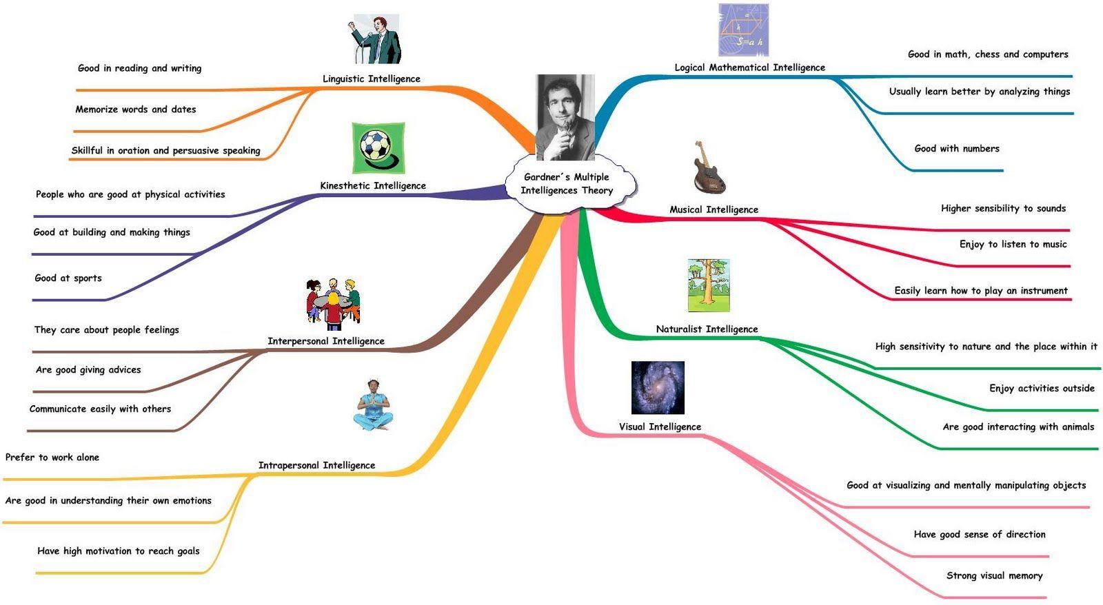 math worksheet : theory of multiple intelligence : Multiple Intelligence Worksheet