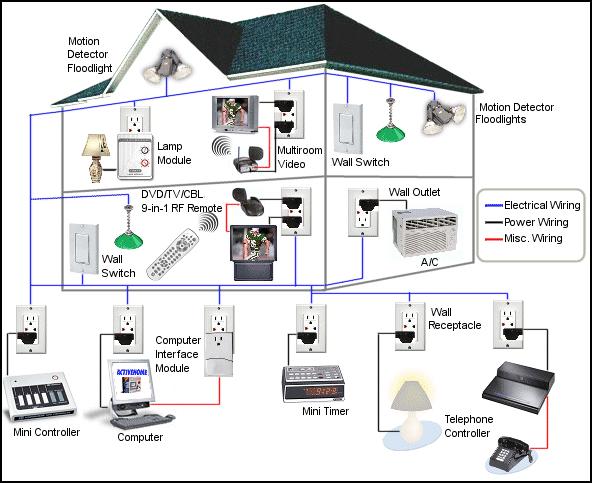 Home Automation Diagram Read more: http://www.elprocus.com/home ...