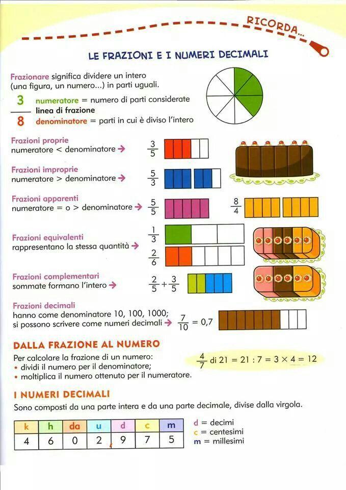 Frazioni e numeri decimali  Italian  Math tutor