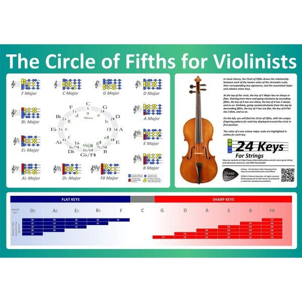 Circle Of Fifths Poster For Violinists  Violin