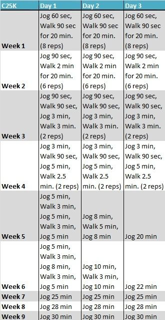 how to train for a 5k in 1 week