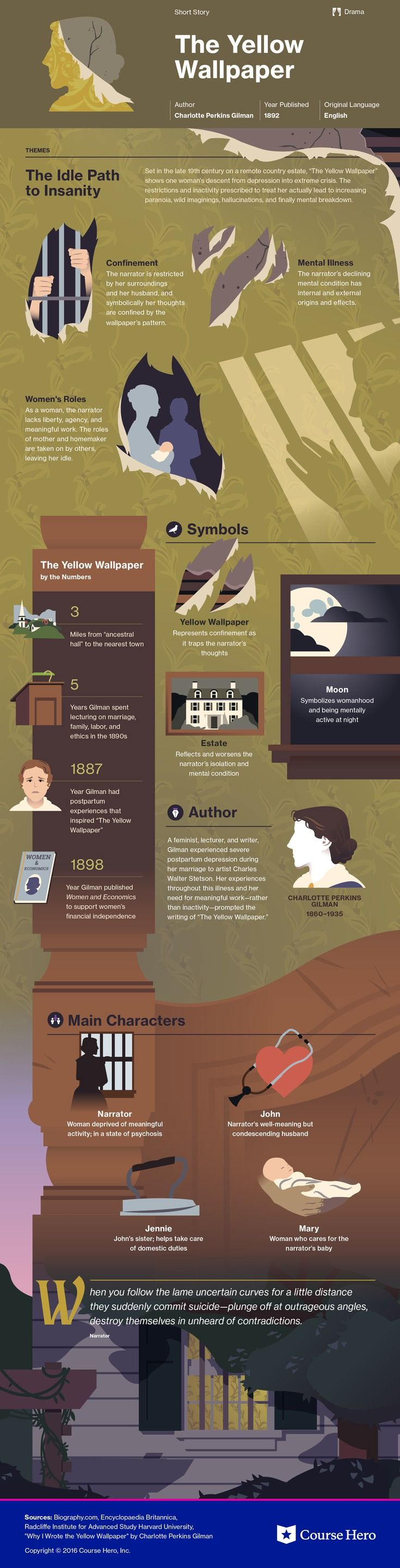 The Yellow Wallpaper Infographic Course Hero Teaching Literature Book Infographic Ap Literature