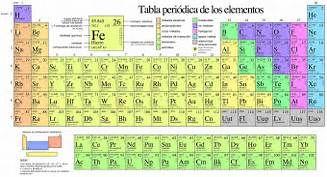 Resultados de la bsqueda de imgenes tabla periodica de los resultados de la bsqueda de imgenes tabla periodica de los elementos yahoo search urtaz Images