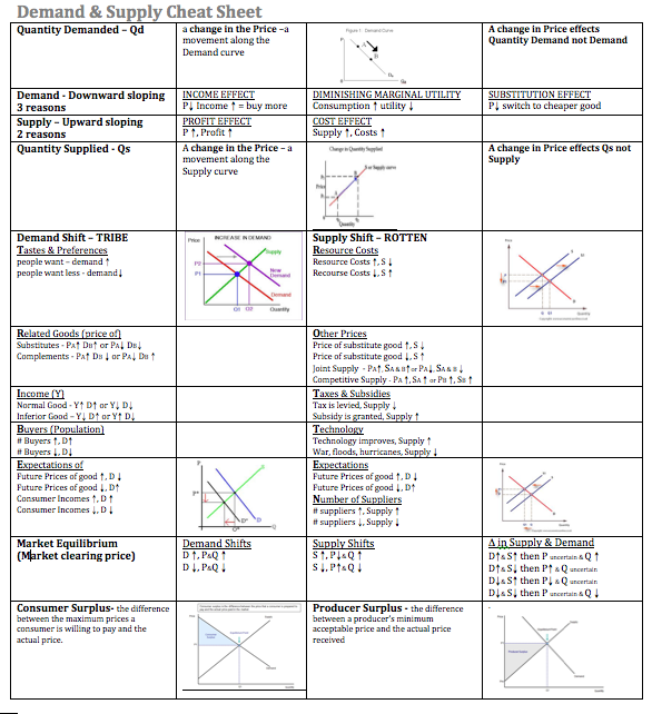 Demand Supply Cheat Sheet Economics Notes Cheat Sheets Economics Lessons