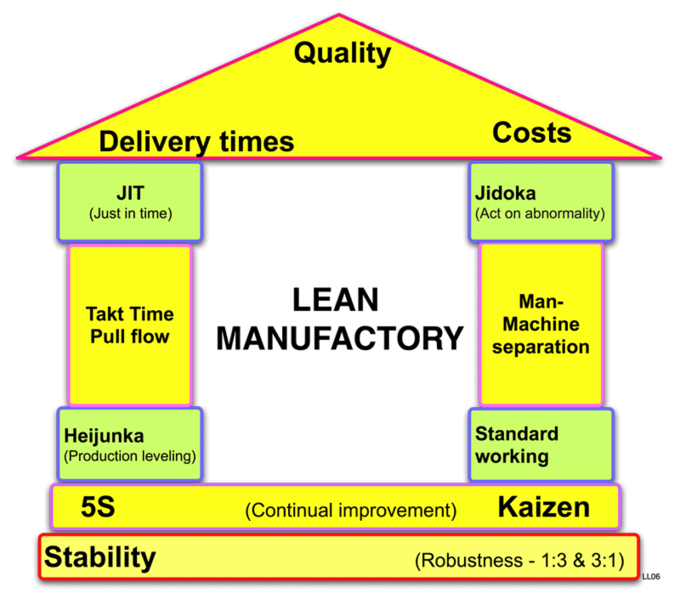Lean House of Quality | Lean manufacturing, Lean six sigma ...