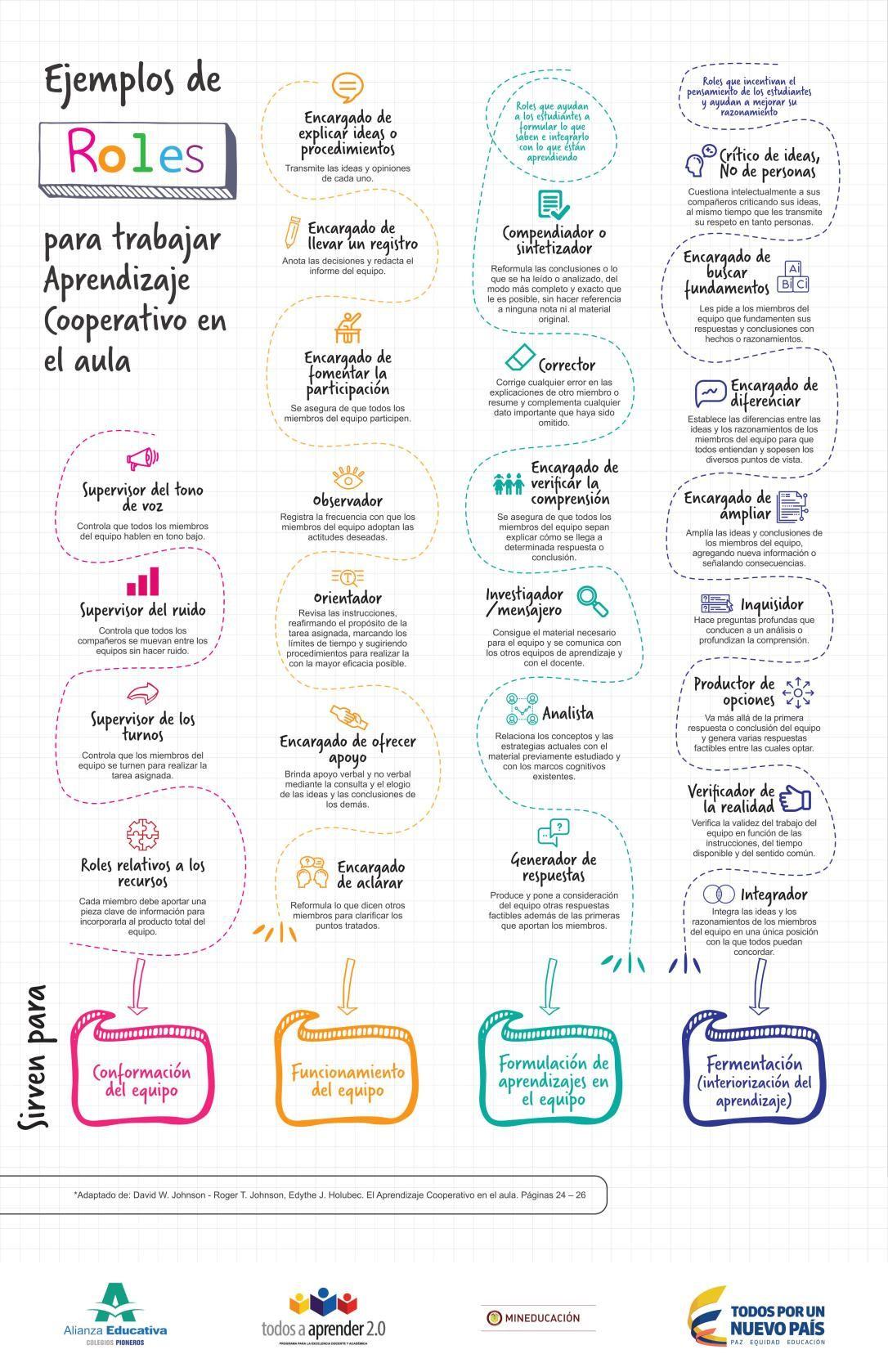 Roles Y Dinámicas De Aprendizaje Cooperativo Para El área De Francés Aprendizaje Cooperativo Aprendizaje Actividades De Aprendizaje