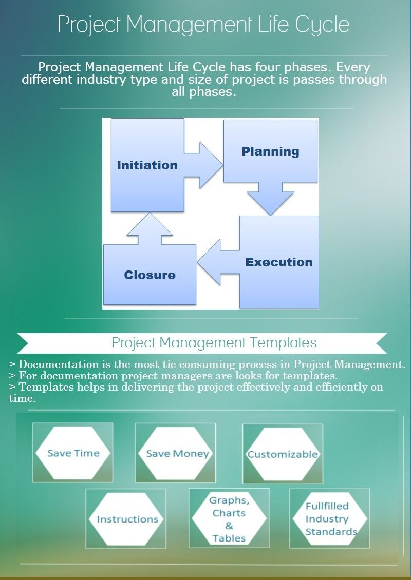 Project Management Life Cycle And Templates Benefits Project Management Project Management Templates Management