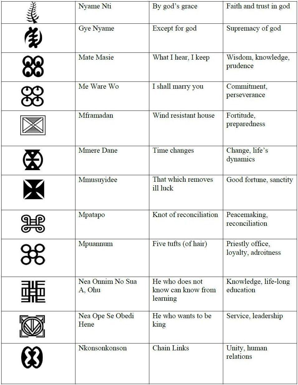 Adinkra symbols chart 3 tattoos pinterest adinkra symbols adinkra symbols chart 3 biocorpaavc Choice Image