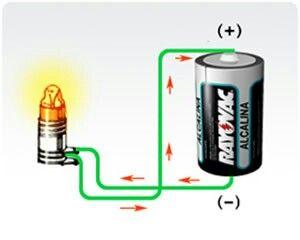 Energia Quimica Energia Quimica Tipos De Energia Y Trabajos De