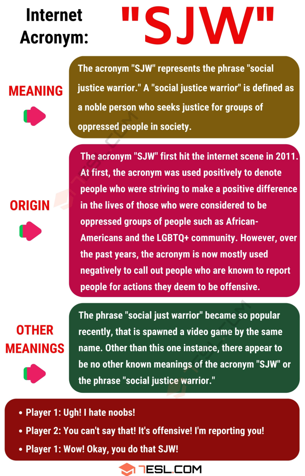 Sjw Meaning What Does Sjw Mean With Useful Conversations 7esl Sjw English Phrases Social Justice Warrior