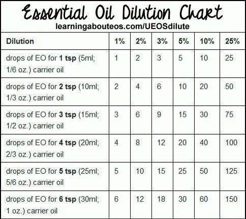Dilution chart essential oil also edens garden oils love rh pinterest