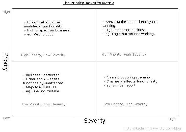 defect-priority-severity-matrix | QA & work | Pinterest | Priorities