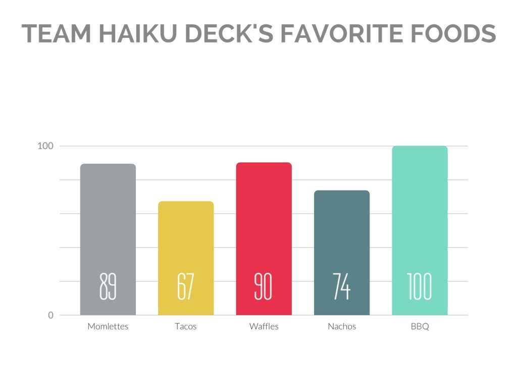 Sample Bar Graph Created With Haiku Deck In The Volterra