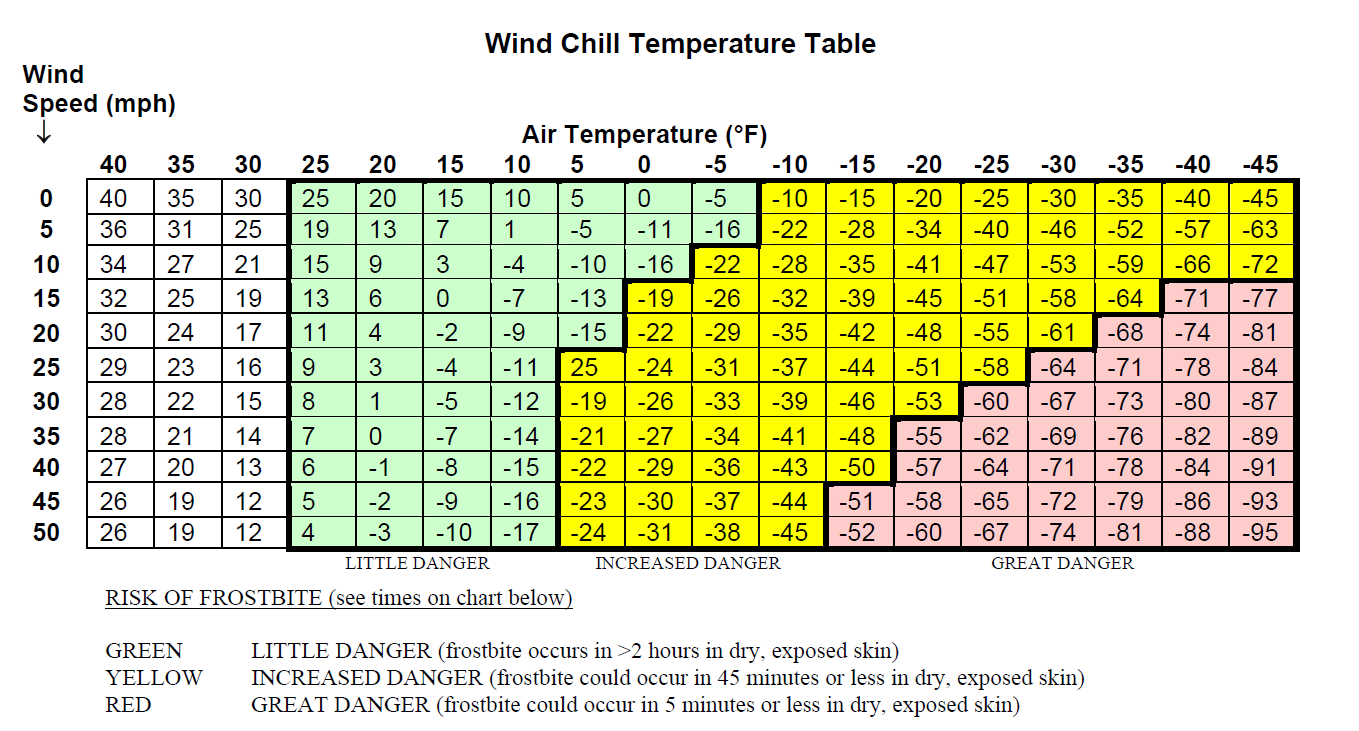 Cold Weather Exercise Tool  Windchill Chart HttpWwwAtcArmy