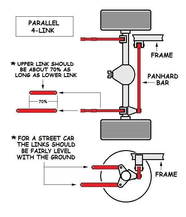 The Parallel 4 Link Rear Suspension It Works Well As An