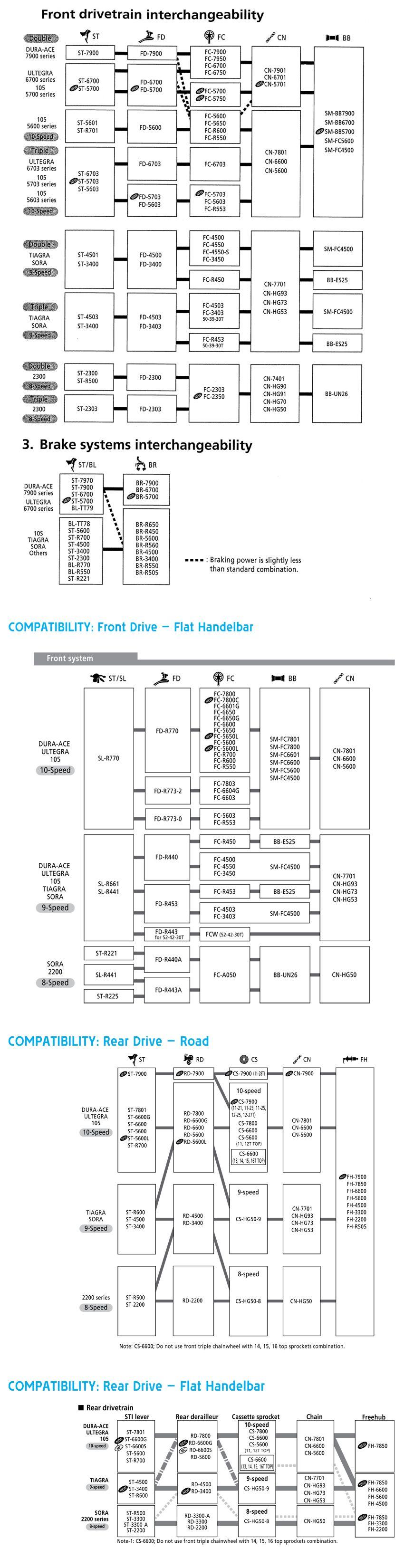 shimano crankset compatibility chart - Bamil