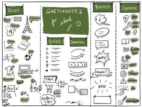 Sketchnotes in der Schule? Ist das vorstellbar? Aber sicher! Themen und Inhalte können so visuell dargestellt und strukturiert werden. Kritzeln, auch bekannt unter dem Begriff Doodling steigert das Erinnerungsvermögen und man ist in der Lage sich auf Dinge zu fokussieren, die man als wichtig erachtet. Hinzu kommt, dass Notizen in Form von Sketchnotes die Phantasie...