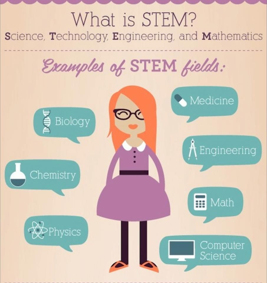 Women Are Needed In Stem Fields What Is A Stem Science Technology Engineering And Mathematics Stem Science What Is Stem Stem Careers
