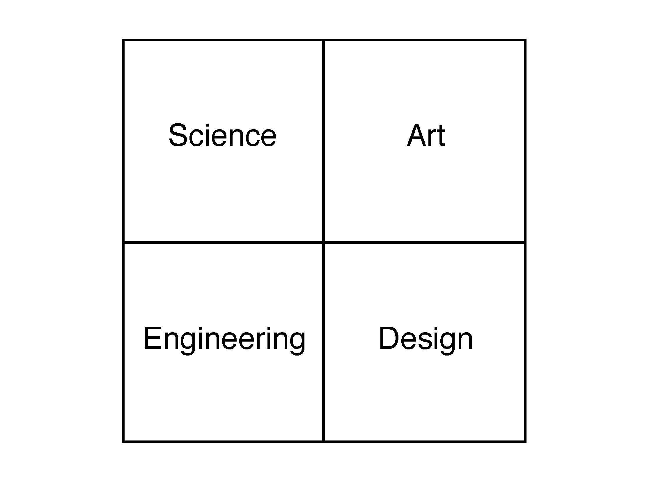 The Creativity Compass