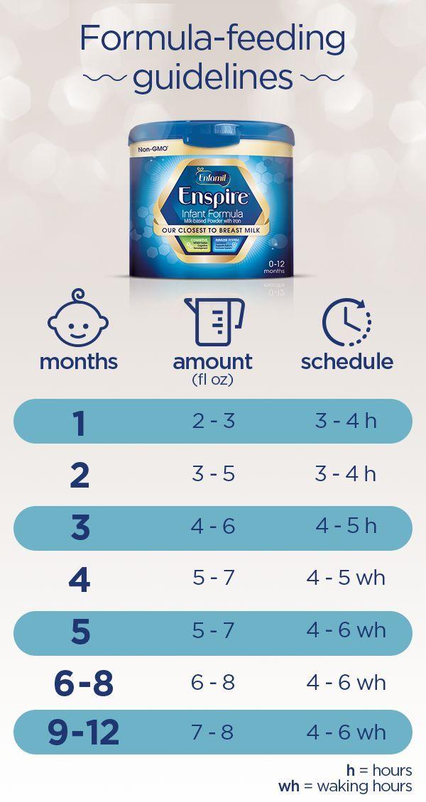Enfamil® Enspire™ | Baby feeding chart Formula feeding ...