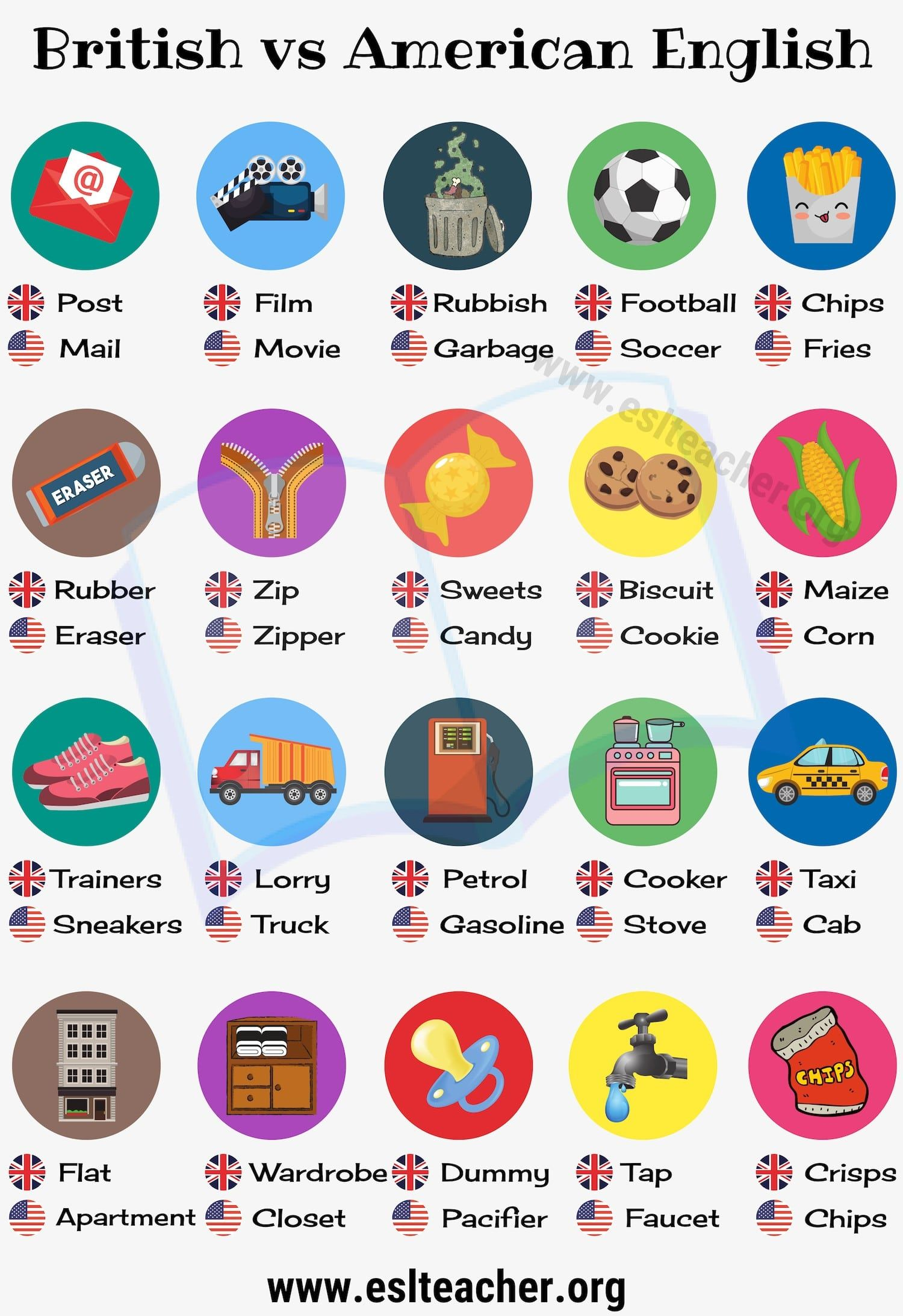 British English Vs American English 50 Differences