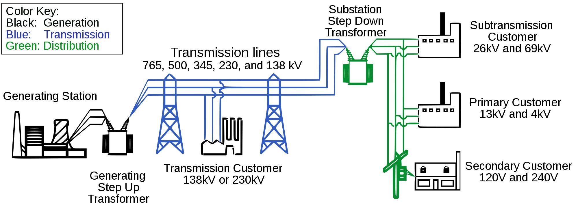 Sistemas Elctricos De Potencia Sep Enginner Pinterest Searching Diagram Of Distribution Sub Transmission