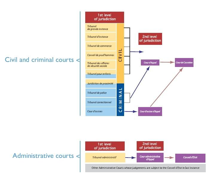Criminal court system court for every type of dispute