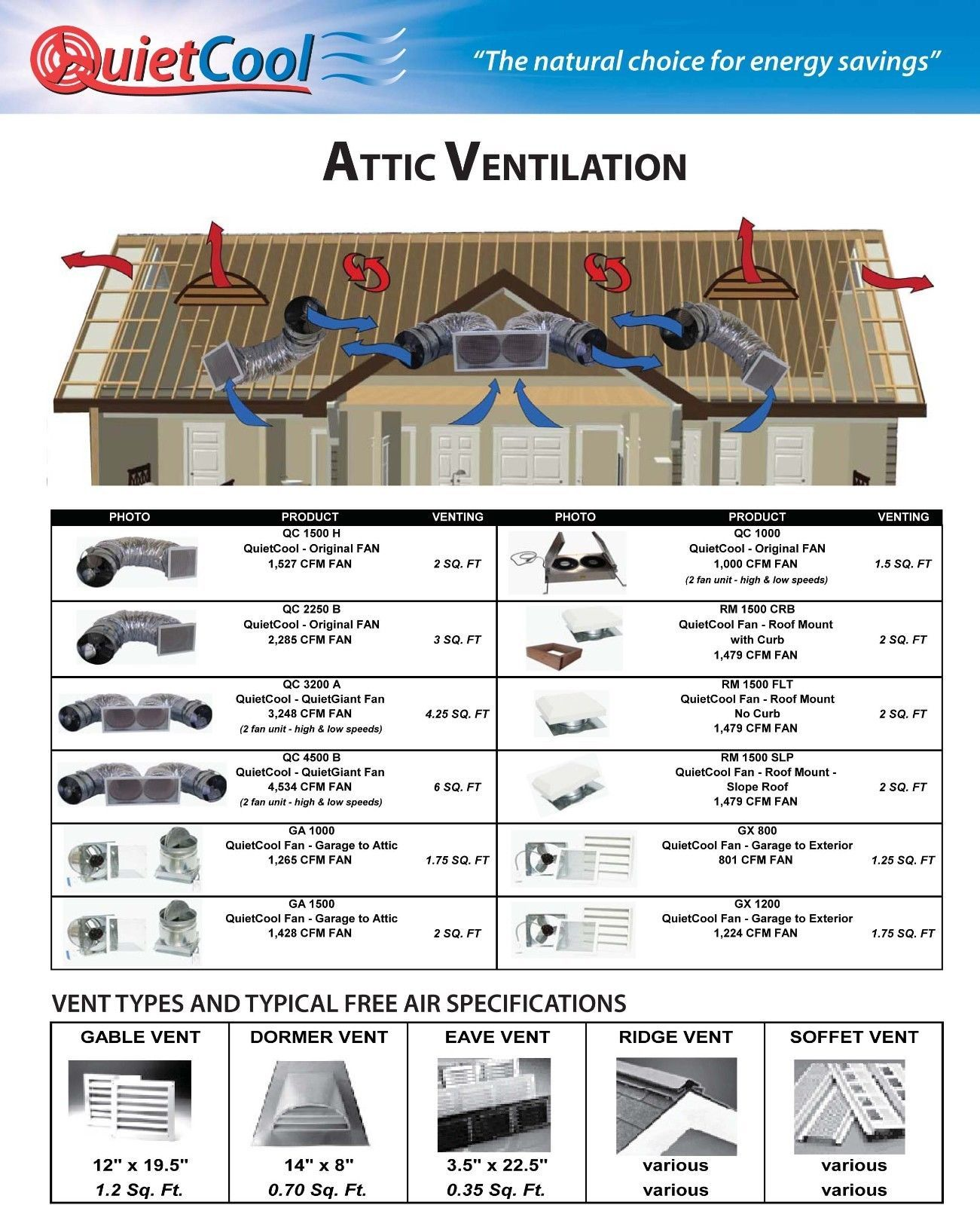 New Quietcool Qc Es 1250 1265 Cfm Whole House Fan Quiet Cool Attic Vent Cooling Whole House Fan Attic Ventilation Ridge Vent