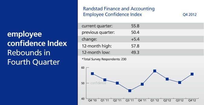 Graph shows positive momentum in #Finance & #Accounting Sector