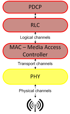 An Overview Of Telecom Wireless Protocol Stack Layers