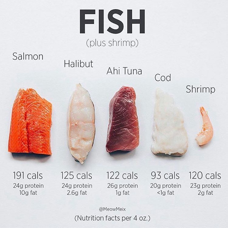 The Caption Of This Post Is Way More Important Than The Visual The Intent Of This Post Is Not To Say Th Fish Nutrition Facts Food Calorie Chart Nutrition