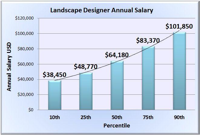 bls landscape architect salary - Google Search | Graphs | Pinterest