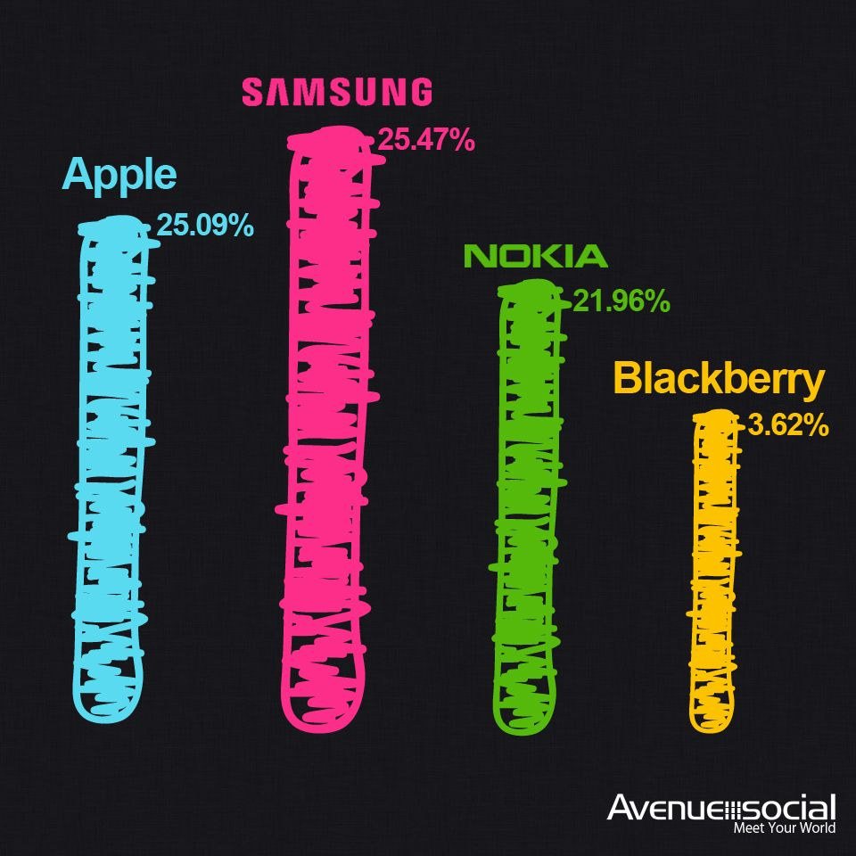 #Samsung phones clinch the first place for being the most used phone device to access internet.  (Source: @StatCounter)