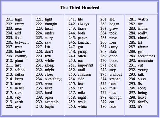 Third 100 Most Commonly Used English Words | Literacy   Language
