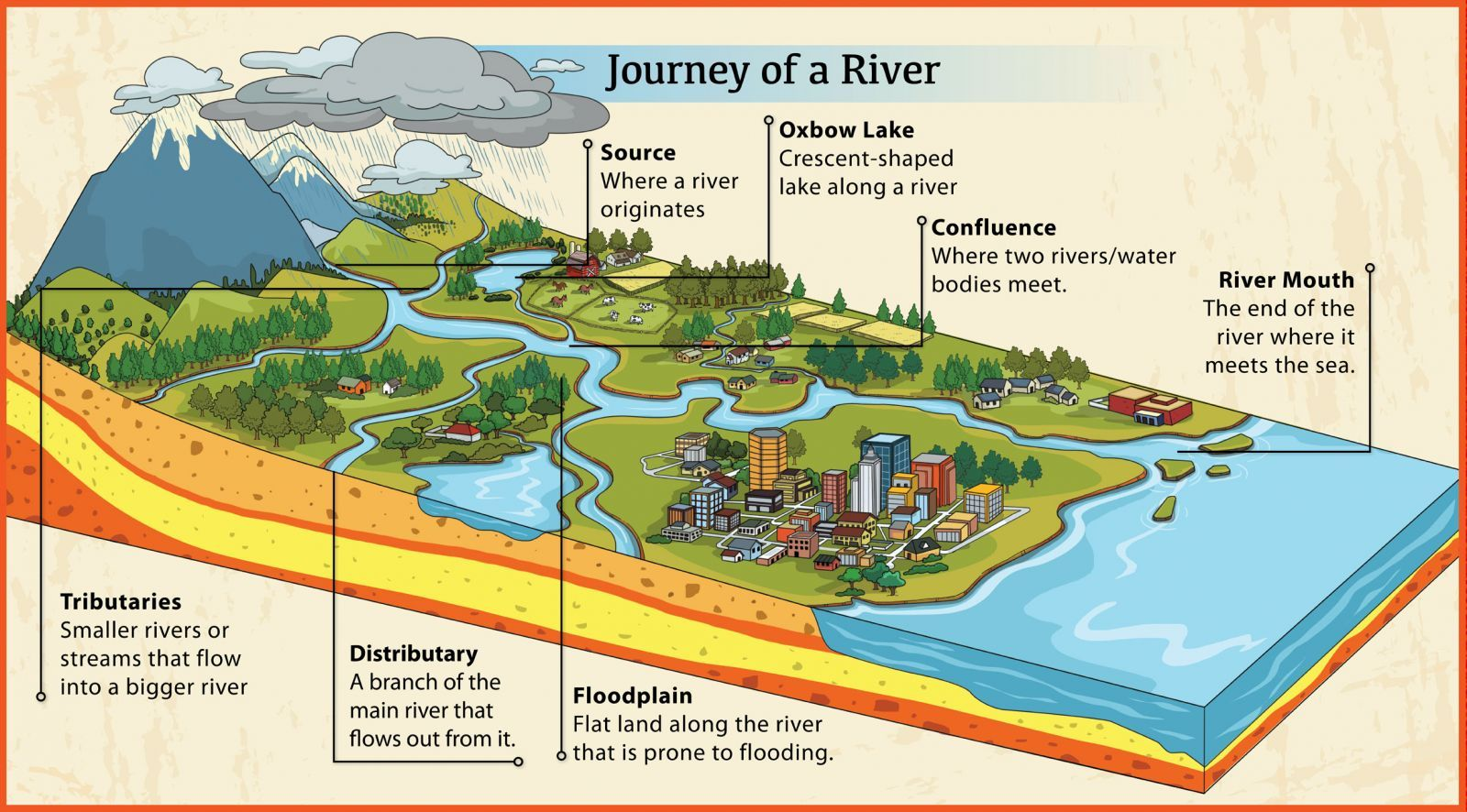 essay journey river ganga Essay grade  of origin of the revered ganges river or the ganga river in  the great indian plains it is at gangotri that the remarkable journey of ganga.