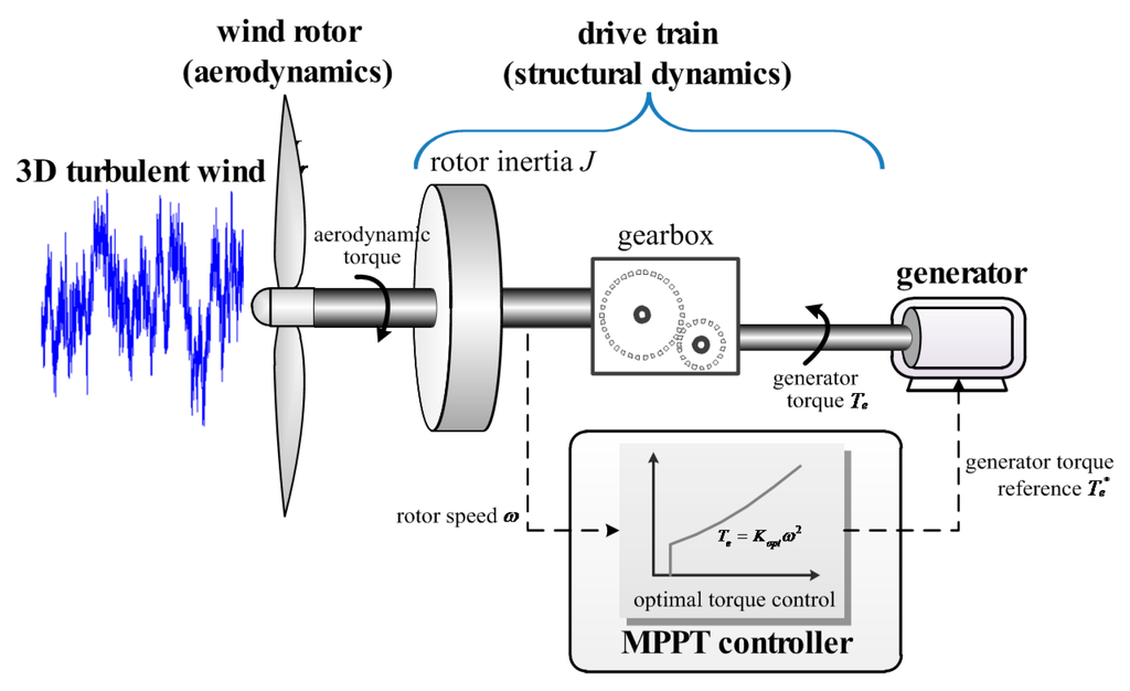 Due To The Dynamic Process Of Maximum Power Point Tracking Mppt Caused By Turbulence And Large Rotor Inertia Variable Spee Wind Turbine Optimization Turbine