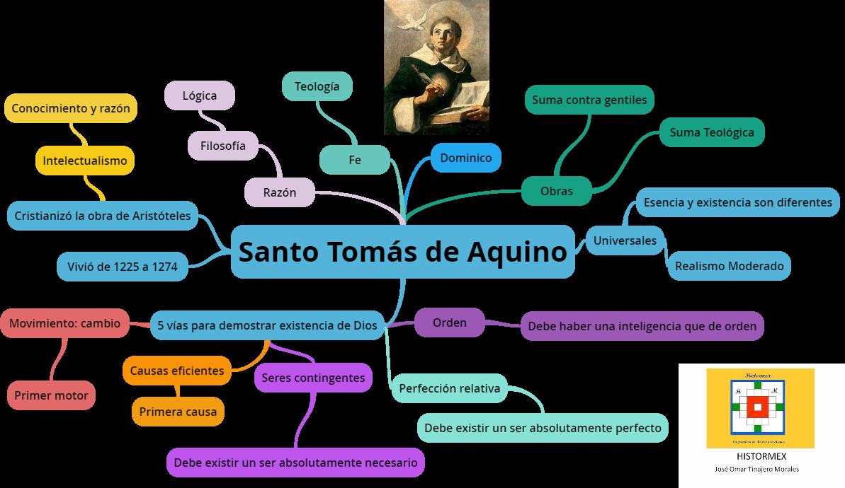 Social Business Métodos De Aprendizaje Y Marketing De Contenidos Metodos De Aprendizaje Santo Tomas De Aquino Marketing De Contenidos